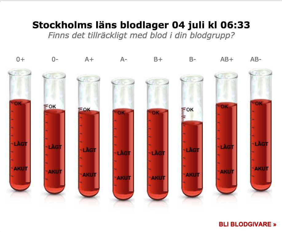 stockholm-blood-supply
