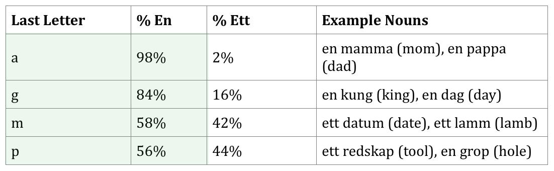 en word endings in Swedish
