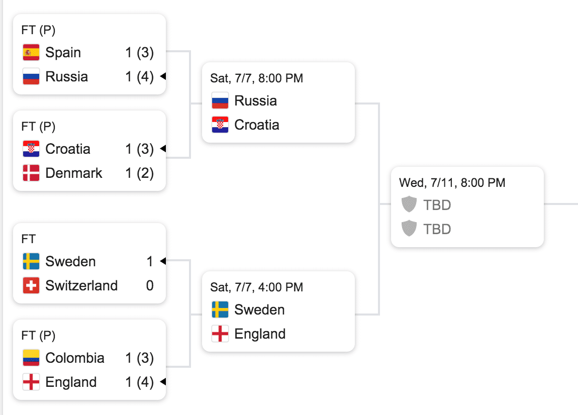 World Cup 2018 quarterfinals Sweden
