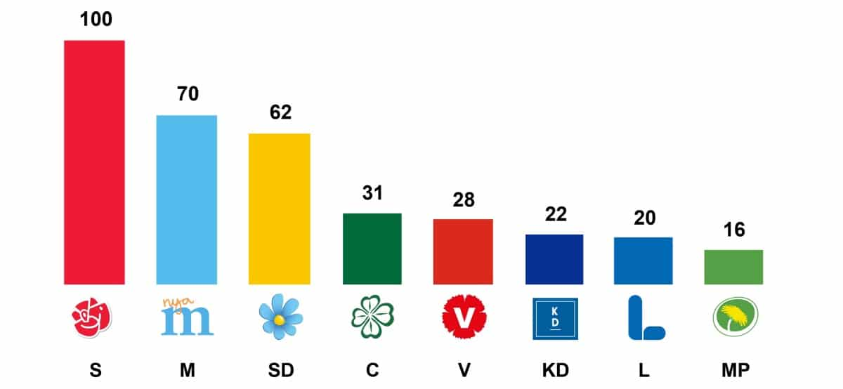 seats in swedish parliament 2018